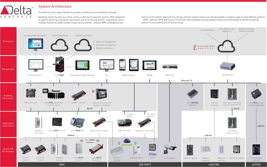 Bas ems durell control systems inc for Delta v architecture